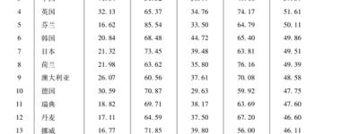 上海社科院数字经济竞争力报告:美国新加坡中国前三